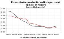 Activité construction Bretagne avril 2010 : les permis et chantiers toujours en recul