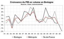 Croissance économique Bretagne : la crise avait débuté avant 2009