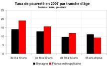 Taux de pauvreté Bretagne en 2007 : toujours inférieur à la moyenne nationale
