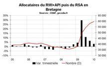 RSA Bretagne début 2010 : la hausse continue
