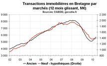 Transactions immobilières Bretagne en mai 2010 : la reprise continue dans l'ancien