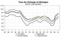 Taux chômage Bretagne début 2010 : petite hausse