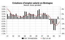 Emploi salarié Bretagne début 2010 : faibles créations d'emploi