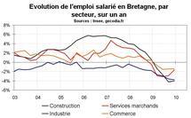 Emploi Bretagne par secteur  : construction et industrie souffrent le plus