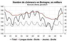 Nombre chômeurs Bretagne mai 2010 : modération dans la hausse