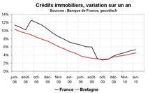 Crédit bancaire Bretagne avril 2010 : la reprise continue