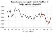 Emploi Nord Pas-de-Calais : stabilisation du nombre de salariés fin 2009