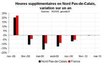Heures supplémentaires Nord Pas-de-Calais début 2010 : stabilisation
