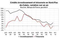 Crédit bancaire Nord Pas-de-Calais : reprise pour le crédit immobilier