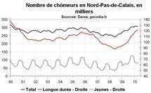 Nombre chômeurs Nord Pas-de-Calais avril 2010 : modération dans la hausse