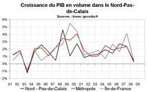 Croissance économique Nord Pas-de-Calais : ralentissement marqué en 2008