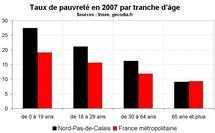 Taux de pauvreté Nord Pas-de-Calais en 2007 : toujours supérieur à la moyenne nationale