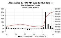 RSA Nord Pas-de-Calais début 2010 : la hausse continue