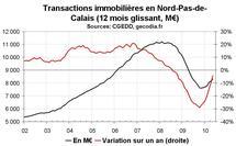 Transactions immobilières Nord Pas-de-Calais mai 2010 : le neuf reste déprimé