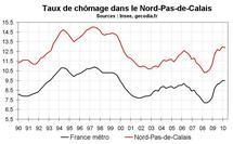 Taux chômage Nord Pas-de-Calais début 2010 : légère baisse