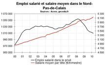 Emploi salarié Nord Pas-de-Calais début 2010 : toujours en net repli