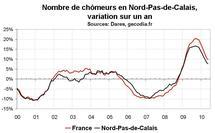 Nombre chômeurs Nord Pas-de-Calais mai 2010 : du mieux