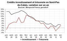 Crédit bancaire Nord Pas-de-Calais avril 2010 : reprise encore trop molle