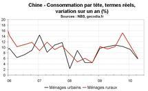 Consommation ménages Chine T2 2010 : inquiétude sur les dépenses des Chinois