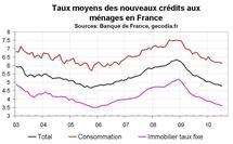 Crédit bancaire immobilier France juillet 2010 : baisse des taux et banques souples