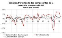 Croissance PIB Brésil T2 2010 : ralentissement bienvenu
