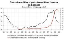 Marché immobilier Espagne mi-2010 : toujours dans une crise profonde