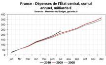 Déficit public dette publique France juillet 2010 : dérapage des dépenses