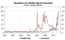 Déflation inflation récession double dip : ces thèmes sont-ils populaires ?