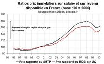 Prix immobilier France T2 2010 : encore une forte hausse dans l'ancien
