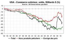 Commerce extérieur États-Unis USA juillet 2010 : net repli du déficit commercial