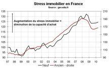 Stress immobilier France T2 2010 : les ménages perdent en pouvoir d'achat immobilier