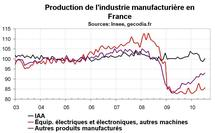 Production industrielle France juillet 2010 : rebond, notamment dans l'automobile