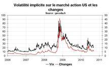 Volatilité marchés financiers août 2010 : en recul sur les actions et le forex