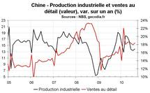 Statistiques économiques Chine août 2010 : l'activité chinoise s'est stabilisée