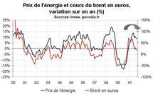 Inflation France août 2010 : un recul en tendance s'amorce