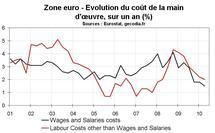 Salaire zone euro T2 2010 : le coût de frein continue sur les salaires