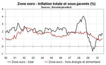 Inflation zone euro août 2010 : le risque de déflation moins présent