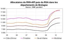 RSA Bretagne T2 2010 : la hausse continue mais faiblement