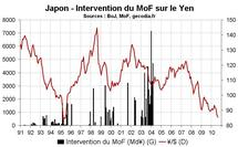 Intervention forex yen Japon : le gouvernement japonais veut faire baisser le JPY face à l'USD