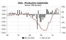 Production industrielle Etats-Unis août 2010 : le coup de frein sur la croissance se confirme