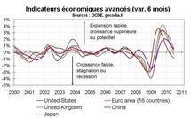Indicateurs avancés OCDE juillet 2010 : Signal de ralentissement pour l'économie mondiale