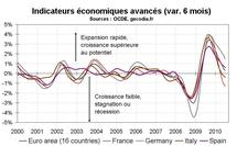 Indicateurs avancés France juillet 2010 : nouvelle récession en France ?
