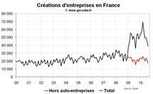Créations entreprises France août 2010 : toujours pas d'amélioration hors auto-entreprises