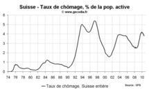 Taux de chômage Suisse août 2010 : stable