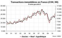 Transactions immobilières France août 2010 : divergence entre logements anciens et neufs