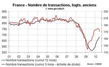 Nombre transactions immobilières France T2 2010 : les ventes de logements anciens marquent le pas