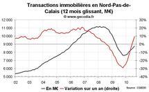 Transactions immobilières Nord Pas-de-Calais août 2010 : le neuf reste déprimé