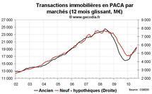 Transactions immobilières PACA août 2010 : nette reprise des ventes de logements