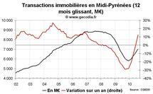 Transactions immobilières Midi-Pyrénées août 2010 : en hausse soutenue