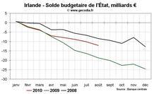 PIGS déficit budgétaire Grèce Portugal Irlande : les finances publiques s'améliorent presque partout